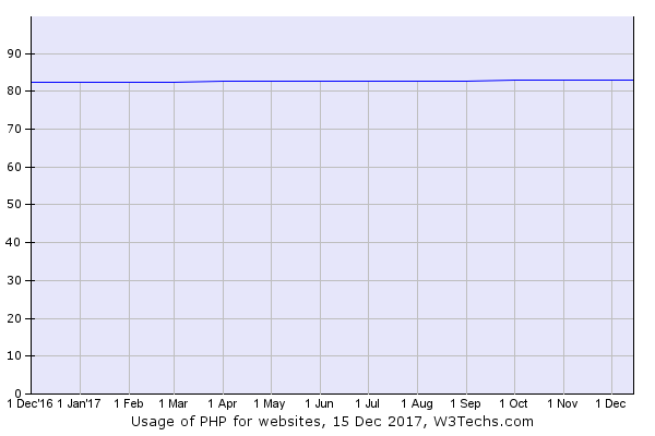 Usage of PHP for websites.png