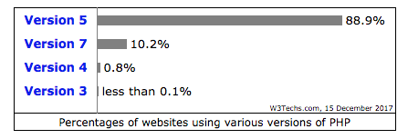 Percentages of websites using PHP versions.png